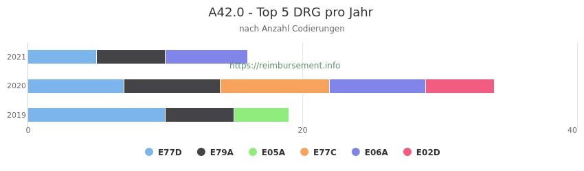 A42.0 Verteilung und Anzahl der zuordnungsrelevanten Fallpauschalen (DRG) zur Nebendiagnose (ICD-10 Codes) pro Jahr