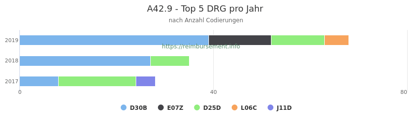 A42.9 Verteilung und Anzahl der zuordnungsrelevanten Fallpauschalen (DRG) zur Nebendiagnose (ICD-10 Codes) pro Jahr