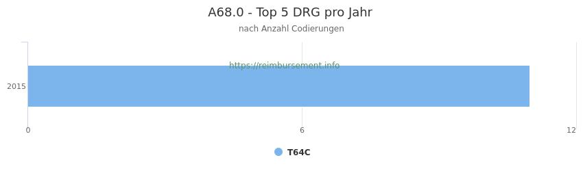 A68.0 Verteilung und Anzahl der zuordnungsrelevanten Fallpauschalen (DRG) zur Nebendiagnose (ICD-10 Codes) pro Jahr