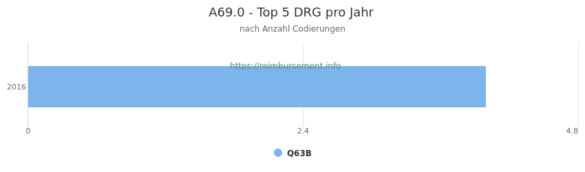 A69.0 Verteilung und Anzahl der zuordnungsrelevanten Fallpauschalen (DRG) zur Nebendiagnose (ICD-10 Codes) pro Jahr