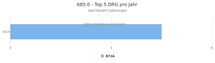 A85.0 Verteilung und Anzahl der zuordnungsrelevanten Fallpauschalen (DRG) zur Nebendiagnose (ICD-10 Codes) pro Jahr