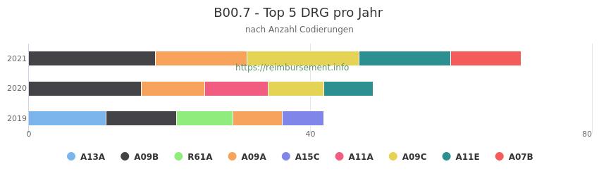 B00.7 Verteilung und Anzahl der zuordnungsrelevanten Fallpauschalen (DRG) zur Nebendiagnose (ICD-10 Codes) pro Jahr