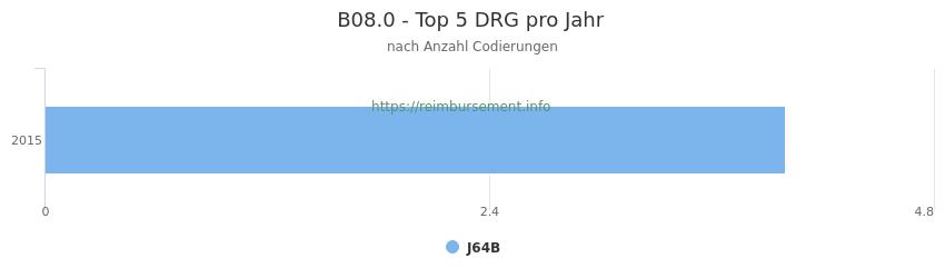 B08.0 Verteilung und Anzahl der zuordnungsrelevanten Fallpauschalen (DRG) zur Nebendiagnose (ICD-10 Codes) pro Jahr