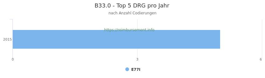 B33.0 Verteilung und Anzahl der zuordnungsrelevanten Fallpauschalen (DRG) zur Nebendiagnose (ICD-10 Codes) pro Jahr
