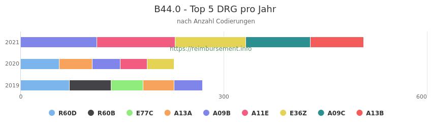 B44.0 Verteilung und Anzahl der zuordnungsrelevanten Fallpauschalen (DRG) zur Nebendiagnose (ICD-10 Codes) pro Jahr