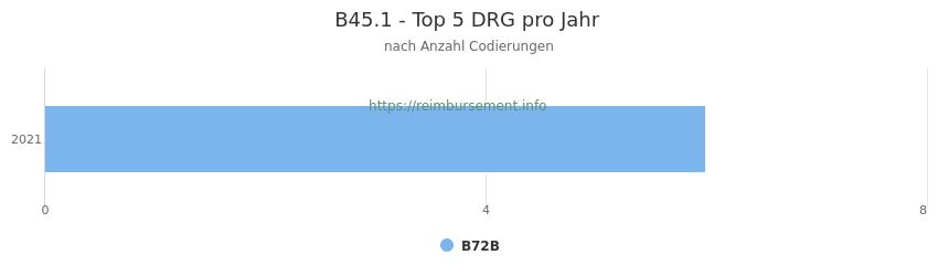 B45.1 Verteilung und Anzahl der zuordnungsrelevanten Fallpauschalen (DRG) zur Nebendiagnose (ICD-10 Codes) pro Jahr