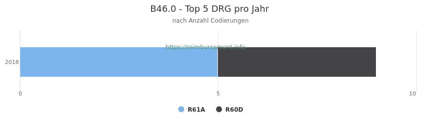 B46.0 Verteilung und Anzahl der zuordnungsrelevanten Fallpauschalen (DRG) zur Nebendiagnose (ICD-10 Codes) pro Jahr