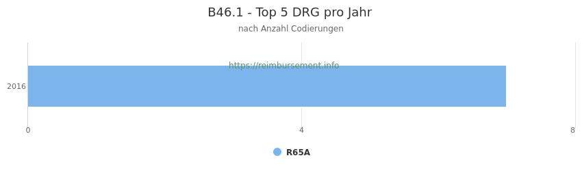 B46.1 Verteilung und Anzahl der zuordnungsrelevanten Fallpauschalen (DRG) zur Nebendiagnose (ICD-10 Codes) pro Jahr