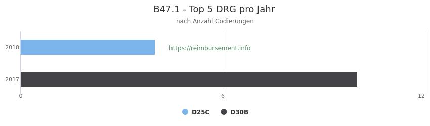 B47.1 Verteilung und Anzahl der zuordnungsrelevanten Fallpauschalen (DRG) zur Nebendiagnose (ICD-10 Codes) pro Jahr