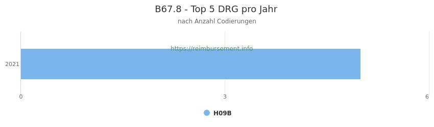 B67.8 Verteilung und Anzahl der zuordnungsrelevanten Fallpauschalen (DRG) zur Nebendiagnose (ICD-10 Codes) pro Jahr
