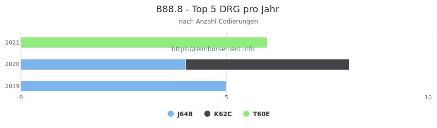 B88.8 Verteilung und Anzahl der zuordnungsrelevanten Fallpauschalen (DRG) zur Nebendiagnose (ICD-10 Codes) pro Jahr