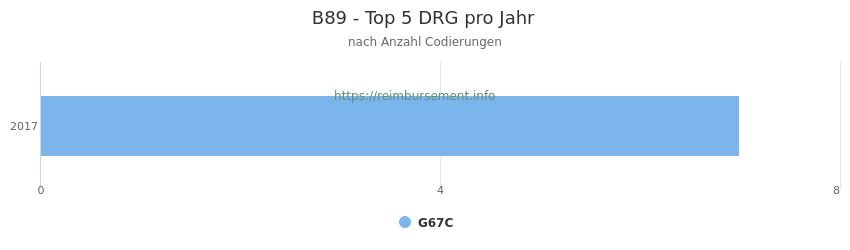 B89 Verteilung und Anzahl der zuordnungsrelevanten Fallpauschalen (DRG) zur Nebendiagnose (ICD-10 Codes) pro Jahr