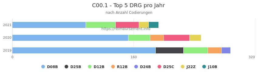 C00.1 Verteilung und Anzahl der zuordnungsrelevanten Fallpauschalen (DRG) zur Nebendiagnose (ICD-10 Codes) pro Jahr