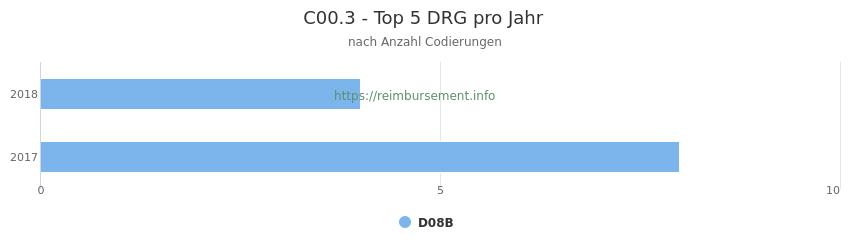 C00.3 Verteilung und Anzahl der zuordnungsrelevanten Fallpauschalen (DRG) zur Nebendiagnose (ICD-10 Codes) pro Jahr