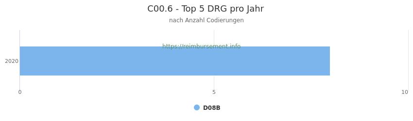 C00.6 Verteilung und Anzahl der zuordnungsrelevanten Fallpauschalen (DRG) zur Nebendiagnose (ICD-10 Codes) pro Jahr