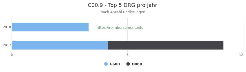 C00.9 Verteilung und Anzahl der zuordnungsrelevanten Fallpauschalen (DRG) zur Nebendiagnose (ICD-10 Codes) pro Jahr