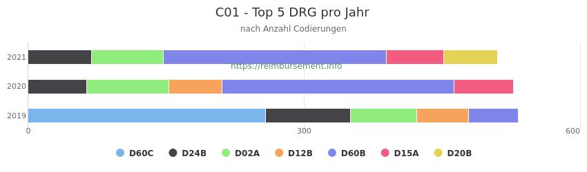 C01 Verteilung und Anzahl der zuordnungsrelevanten Fallpauschalen (DRG) zur Nebendiagnose (ICD-10 Codes) pro Jahr