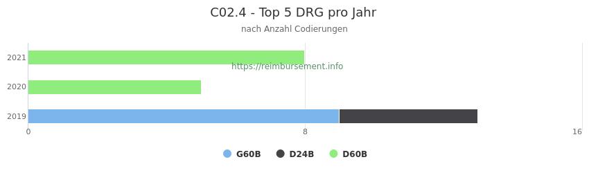 C02.4 Verteilung und Anzahl der zuordnungsrelevanten Fallpauschalen (DRG) zur Nebendiagnose (ICD-10 Codes) pro Jahr