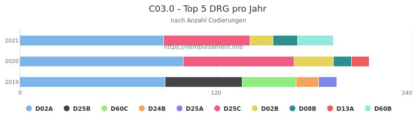 C03.0 Verteilung und Anzahl der zuordnungsrelevanten Fallpauschalen (DRG) zur Nebendiagnose (ICD-10 Codes) pro Jahr