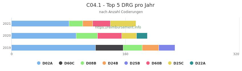 C04.1 Verteilung und Anzahl der zuordnungsrelevanten Fallpauschalen (DRG) zur Nebendiagnose (ICD-10 Codes) pro Jahr