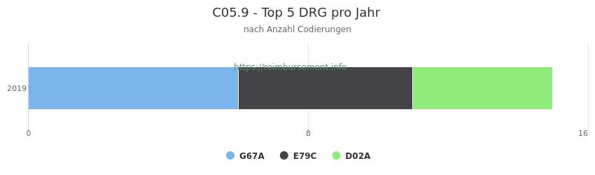 C05.9 Verteilung und Anzahl der zuordnungsrelevanten Fallpauschalen (DRG) zur Nebendiagnose (ICD-10 Codes) pro Jahr