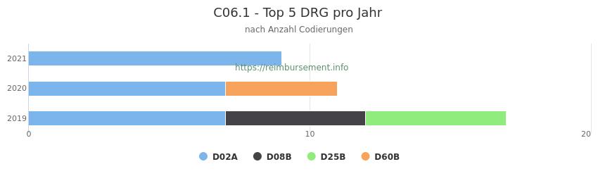 C06.1 Verteilung und Anzahl der zuordnungsrelevanten Fallpauschalen (DRG) zur Nebendiagnose (ICD-10 Codes) pro Jahr