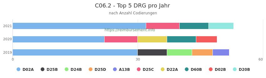 C06.2 Verteilung und Anzahl der zuordnungsrelevanten Fallpauschalen (DRG) zur Nebendiagnose (ICD-10 Codes) pro Jahr