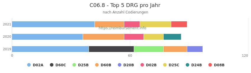 C06.8 Verteilung und Anzahl der zuordnungsrelevanten Fallpauschalen (DRG) zur Nebendiagnose (ICD-10 Codes) pro Jahr