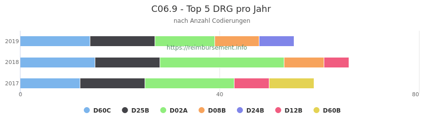 C06.9 Verteilung und Anzahl der zuordnungsrelevanten Fallpauschalen (DRG) zur Nebendiagnose (ICD-10 Codes) pro Jahr