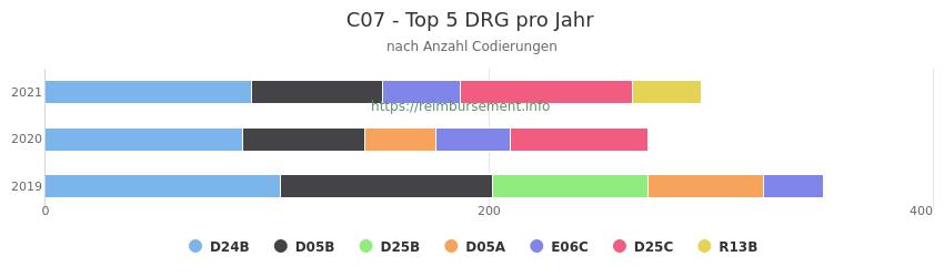 C07 Verteilung und Anzahl der zuordnungsrelevanten Fallpauschalen (DRG) zur Nebendiagnose (ICD-10 Codes) pro Jahr