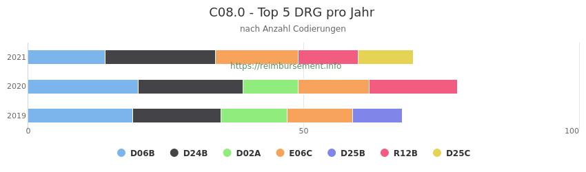 C08.0 Verteilung und Anzahl der zuordnungsrelevanten Fallpauschalen (DRG) zur Nebendiagnose (ICD-10 Codes) pro Jahr