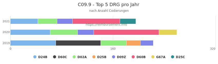 C09.9 Verteilung und Anzahl der zuordnungsrelevanten Fallpauschalen (DRG) zur Nebendiagnose (ICD-10 Codes) pro Jahr