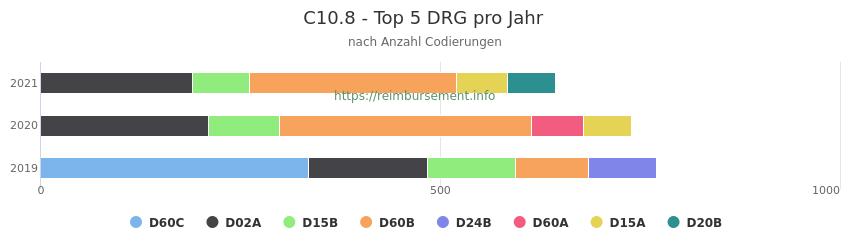 C10.8 Verteilung und Anzahl der zuordnungsrelevanten Fallpauschalen (DRG) zur Nebendiagnose (ICD-10 Codes) pro Jahr