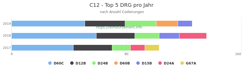 C12 Verteilung und Anzahl der zuordnungsrelevanten Fallpauschalen (DRG) zur Nebendiagnose (ICD-10 Codes) pro Jahr