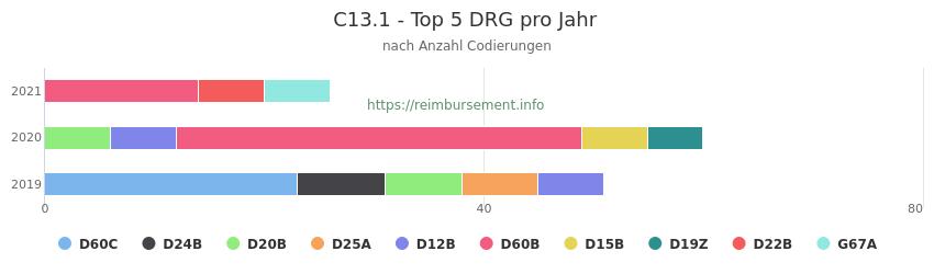 C13.1 Verteilung und Anzahl der zuordnungsrelevanten Fallpauschalen (DRG) zur Nebendiagnose (ICD-10 Codes) pro Jahr