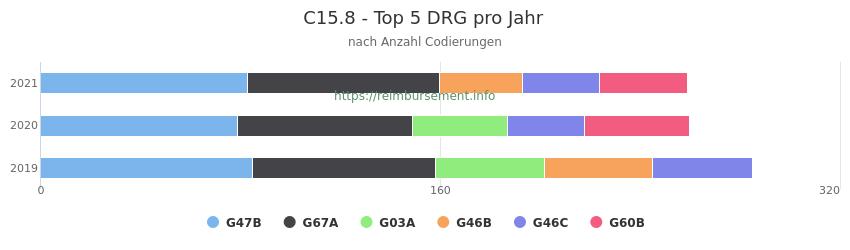 C15.8 Verteilung und Anzahl der zuordnungsrelevanten Fallpauschalen (DRG) zur Nebendiagnose (ICD-10 Codes) pro Jahr
