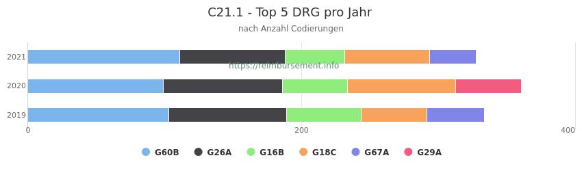 C21.1 Verteilung und Anzahl der zuordnungsrelevanten Fallpauschalen (DRG) zur Nebendiagnose (ICD-10 Codes) pro Jahr