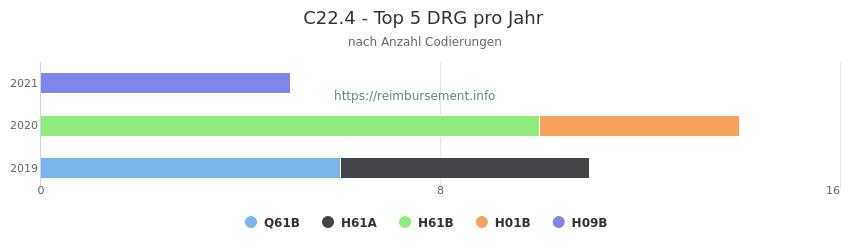 C22.4 Verteilung und Anzahl der zuordnungsrelevanten Fallpauschalen (DRG) zur Nebendiagnose (ICD-10 Codes) pro Jahr