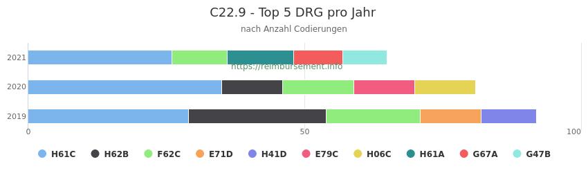 C22.9 Verteilung und Anzahl der zuordnungsrelevanten Fallpauschalen (DRG) zur Nebendiagnose (ICD-10 Codes) pro Jahr