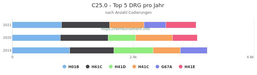 C25.0 Verteilung und Anzahl der zuordnungsrelevanten Fallpauschalen (DRG) zur Nebendiagnose (ICD-10 Codes) pro Jahr