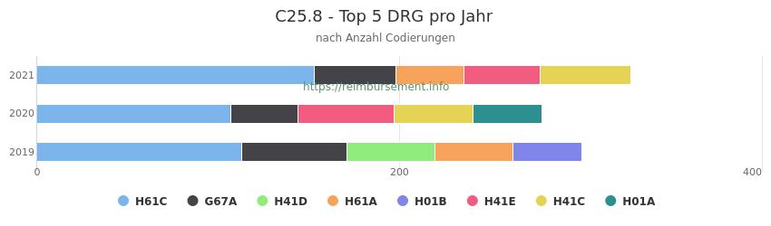 C25.8 Verteilung und Anzahl der zuordnungsrelevanten Fallpauschalen (DRG) zur Nebendiagnose (ICD-10 Codes) pro Jahr