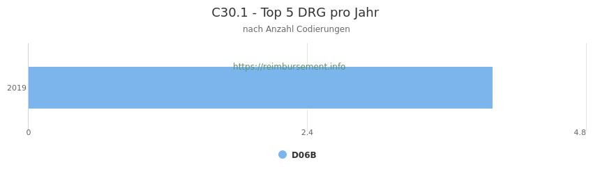 C30.1 Verteilung und Anzahl der zuordnungsrelevanten Fallpauschalen (DRG) zur Nebendiagnose (ICD-10 Codes) pro Jahr
