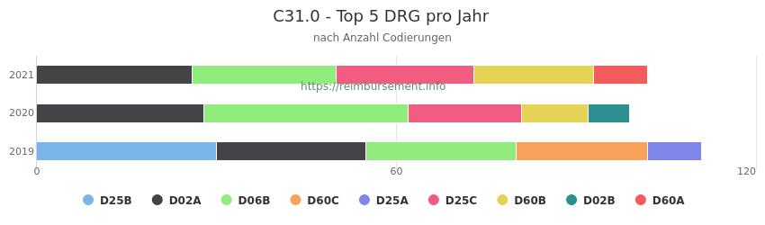 C31.0 Verteilung und Anzahl der zuordnungsrelevanten Fallpauschalen (DRG) zur Nebendiagnose (ICD-10 Codes) pro Jahr
