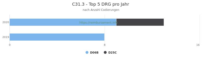 C31.3 Verteilung und Anzahl der zuordnungsrelevanten Fallpauschalen (DRG) zur Nebendiagnose (ICD-10 Codes) pro Jahr