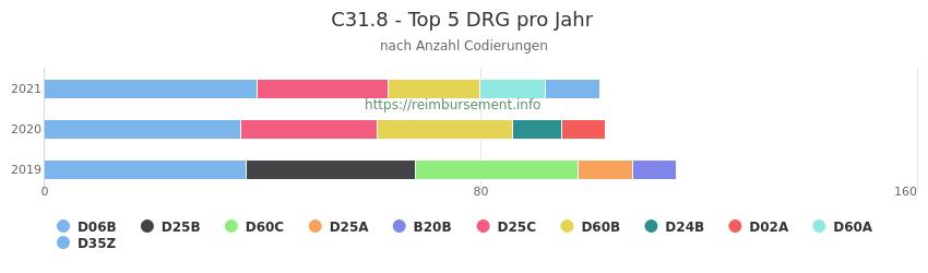 C31.8 Verteilung und Anzahl der zuordnungsrelevanten Fallpauschalen (DRG) zur Nebendiagnose (ICD-10 Codes) pro Jahr