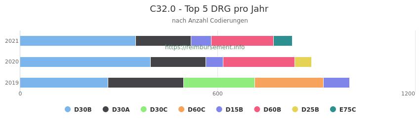 C32.0 Verteilung und Anzahl der zuordnungsrelevanten Fallpauschalen (DRG) zur Nebendiagnose (ICD-10 Codes) pro Jahr