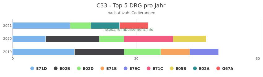 C33 Verteilung und Anzahl der zuordnungsrelevanten Fallpauschalen (DRG) zur Nebendiagnose (ICD-10 Codes) pro Jahr