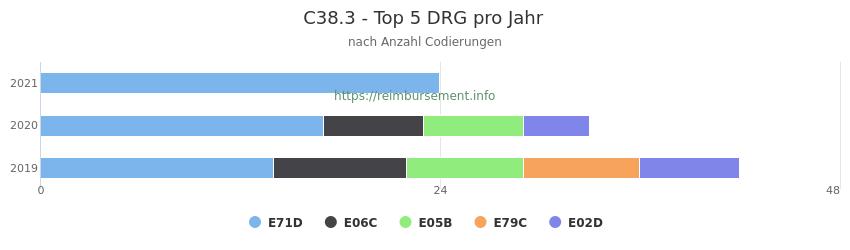 C38.3 Verteilung und Anzahl der zuordnungsrelevanten Fallpauschalen (DRG) zur Nebendiagnose (ICD-10 Codes) pro Jahr