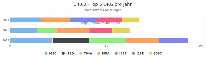 C40.0 Verteilung und Anzahl der zuordnungsrelevanten Fallpauschalen (DRG) zur Nebendiagnose (ICD-10 Codes) pro Jahr
