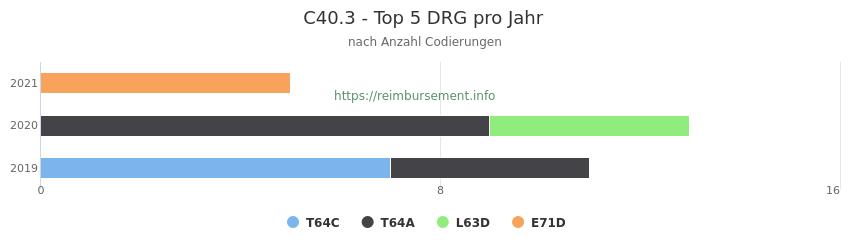 C40.3 Verteilung und Anzahl der zuordnungsrelevanten Fallpauschalen (DRG) zur Nebendiagnose (ICD-10 Codes) pro Jahr
